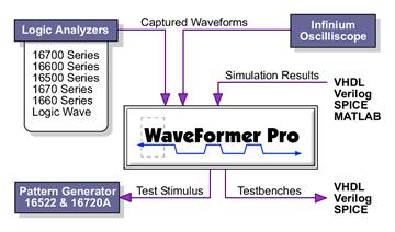 WaveFormer Pro translates Agilent Logic Analyzer data into VHDL