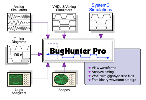 SynaptiCAD's BugHunter Supports C++, SystemC and mixed HDL simulations