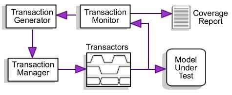 Coding Techniques for Bus Functional Models In Verilog, VHDL