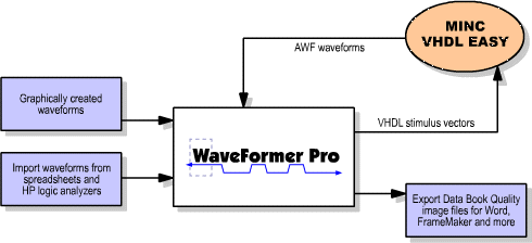 Flowchart of WFP and Mentor tools