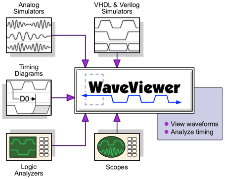 Free VCD Waveform Viewer from SynaptiCAD
